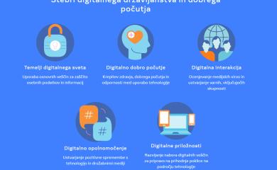 Facebookova platforma za digitalno izobraževanje »Get Digital« od zdaj na voljo tudi v Sloveniji